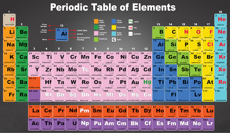 periodic table wall mural decal educational wall decal. Black Bedroom Furniture Sets. Home Design Ideas